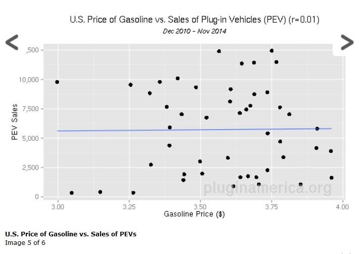 Prezzo del petrolio e Vendite EV