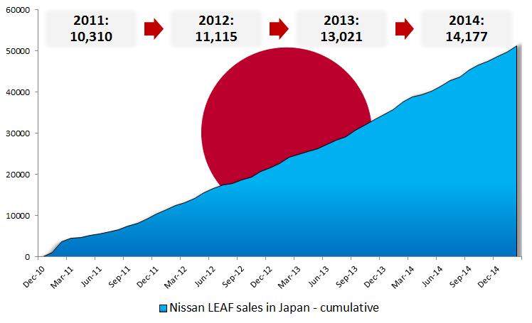 Vendite cumulative Nissan Leaf in Giappone