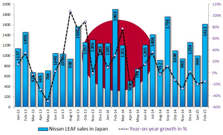Vendite Nissan Leaf Giappone