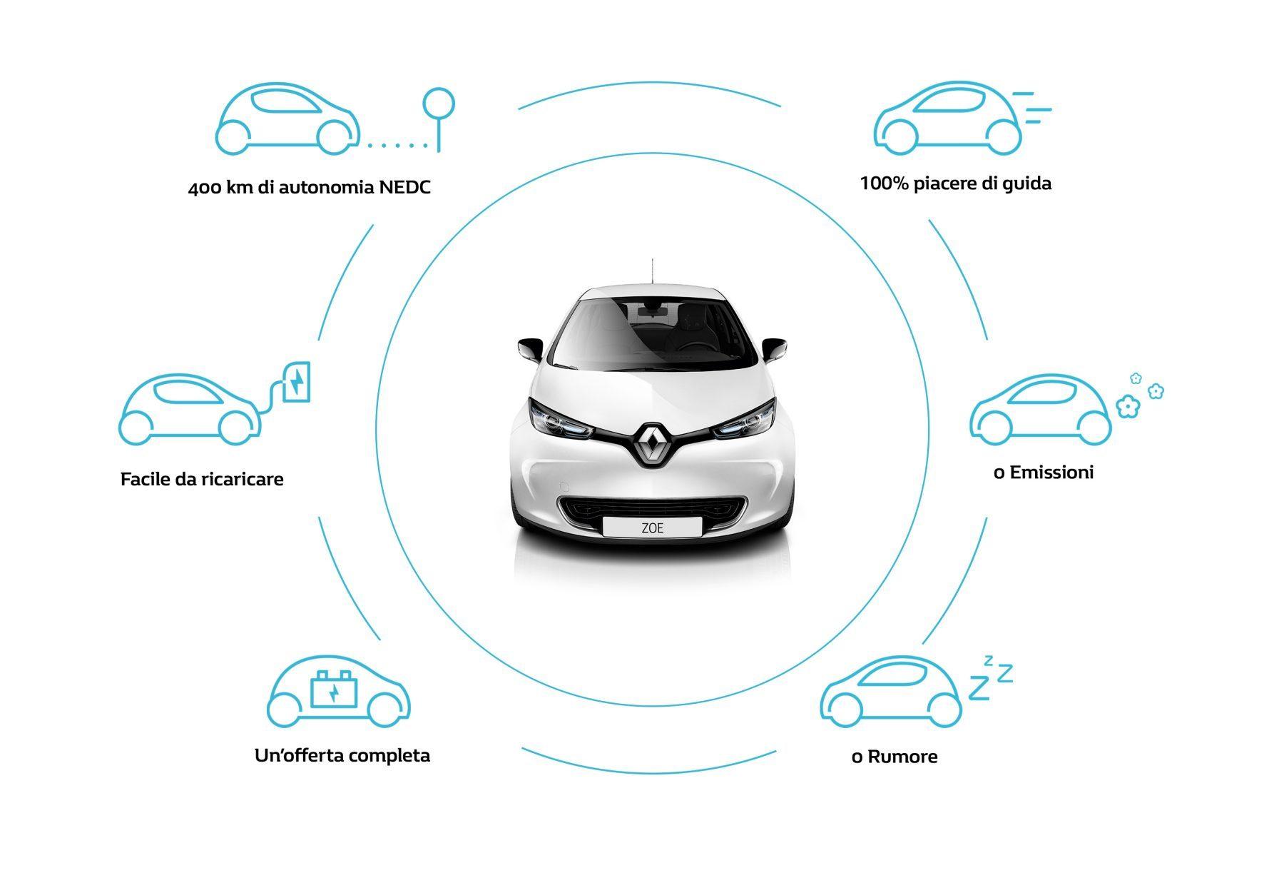Scheda tecnica Renault Zoe