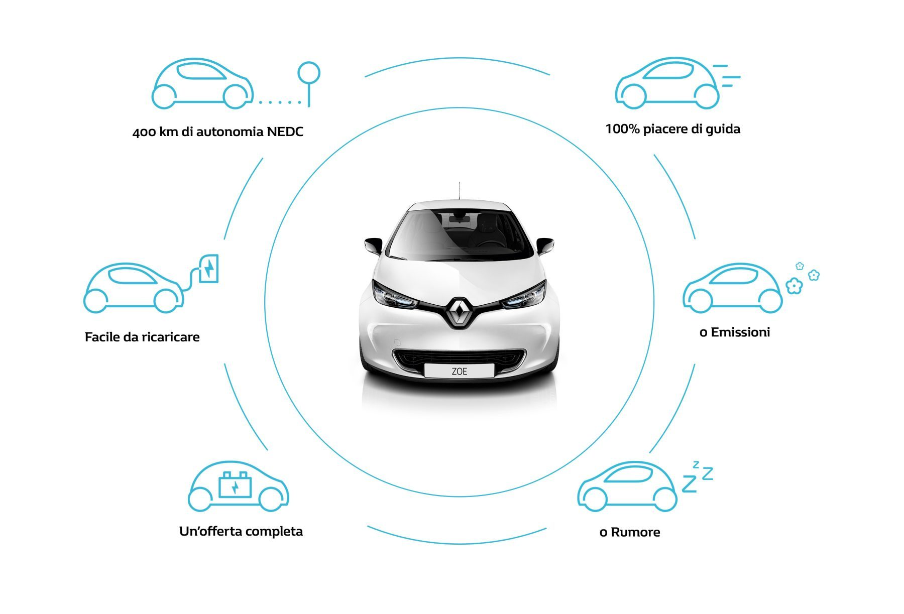 gruppo acquisto Renault Zoe - motivi per scegliere la Zoe