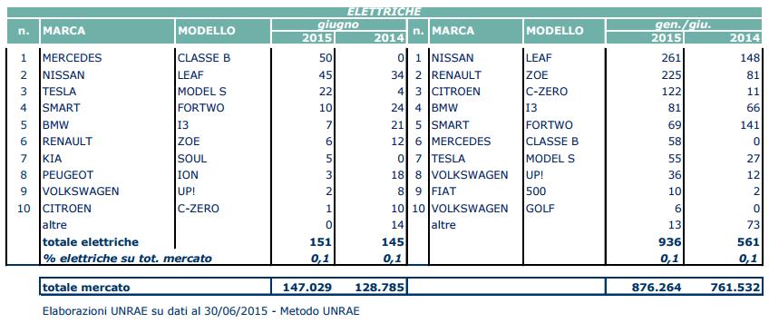 Top 10 auto elettriche giugno 2015
