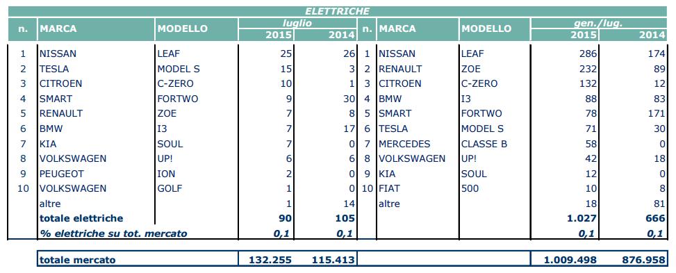 Tabella dati UNRAE Luglio 2015