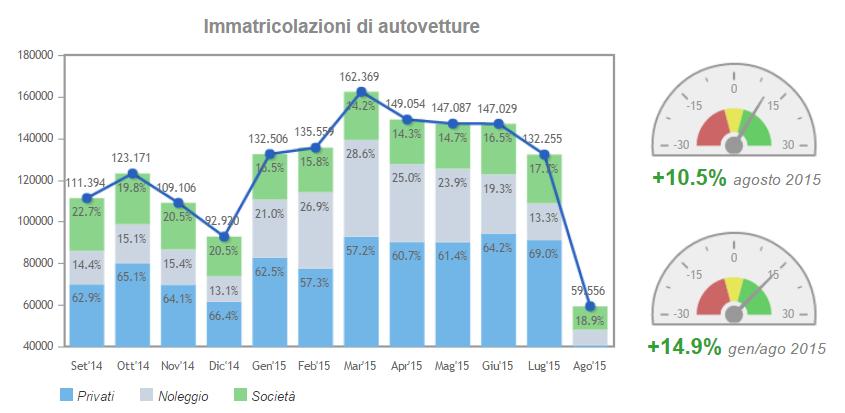 vendite globali auto agosto 2015