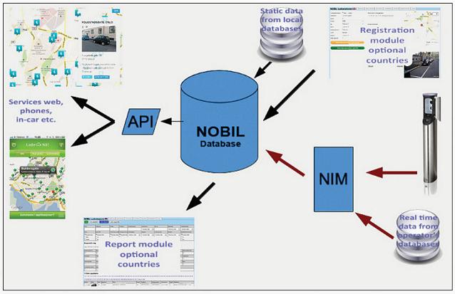 database NOBIL