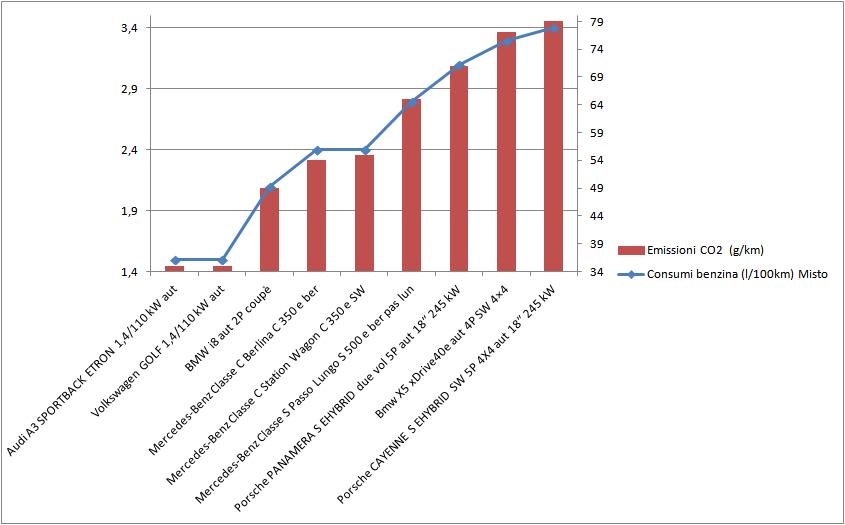 consumi ed emissioni ibride plugin