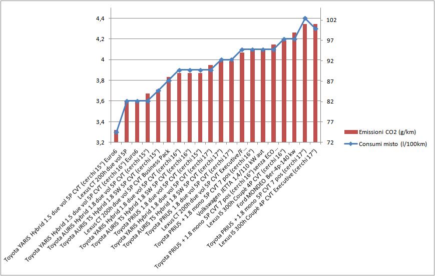 consumi ed emissioni auto ibride