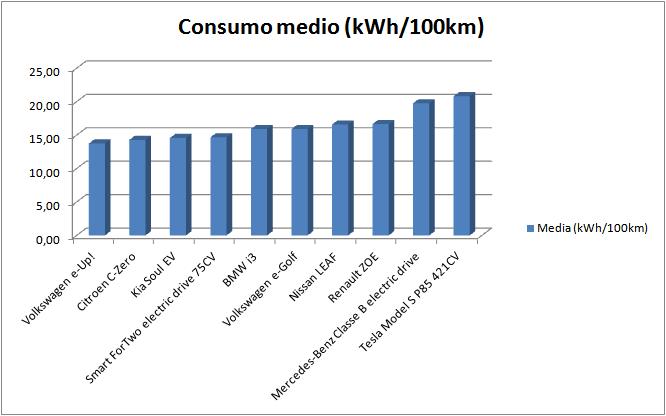 consumi medi auto elettriche