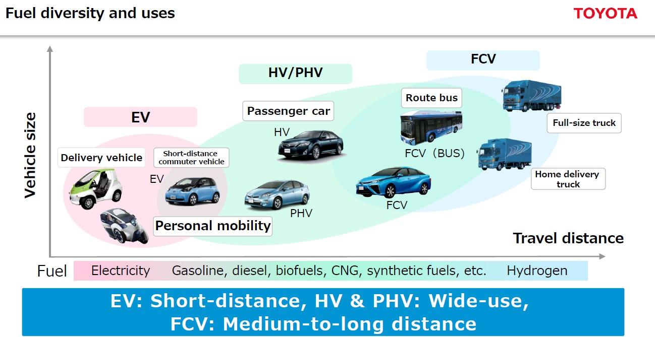 diversi combustibili e usidiversi combustibili e usi