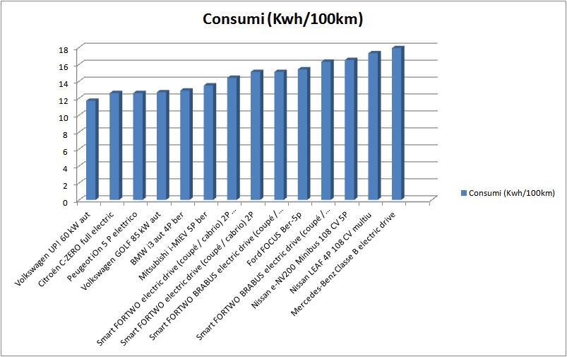 istogramma consumi BEV guida ministero sviluppo econmico