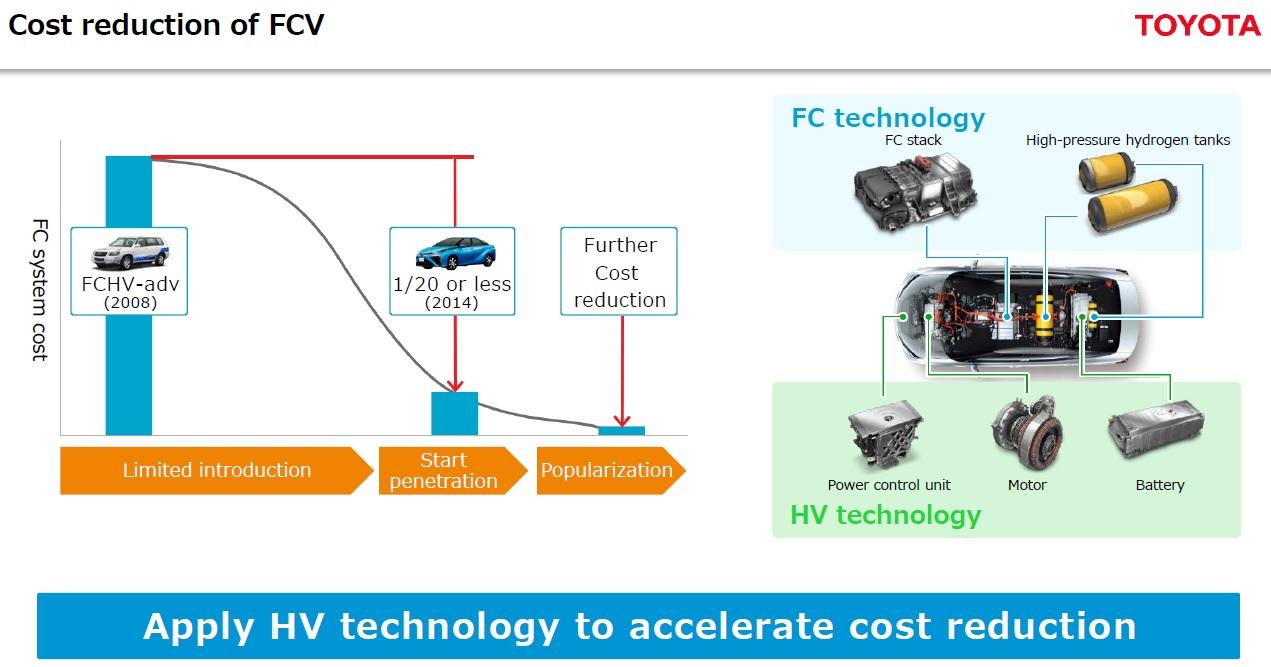 riduzione costi FCV