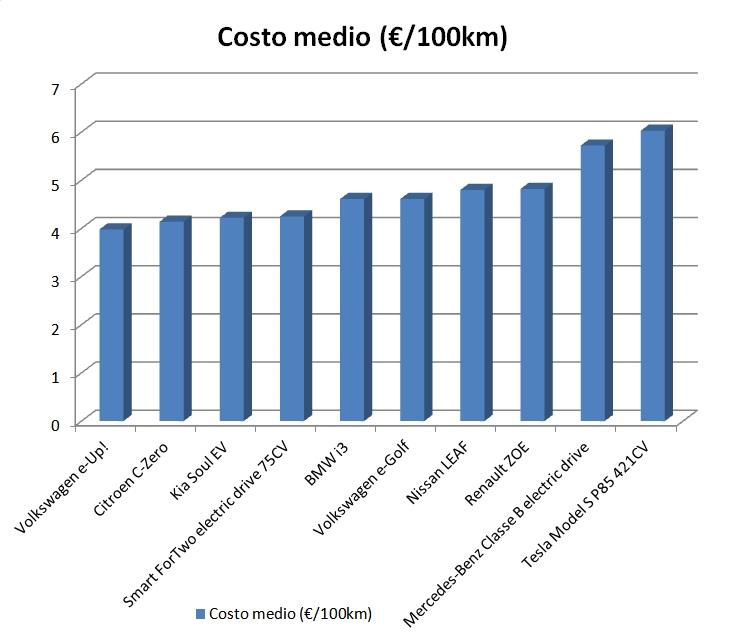 stima costo medio EV