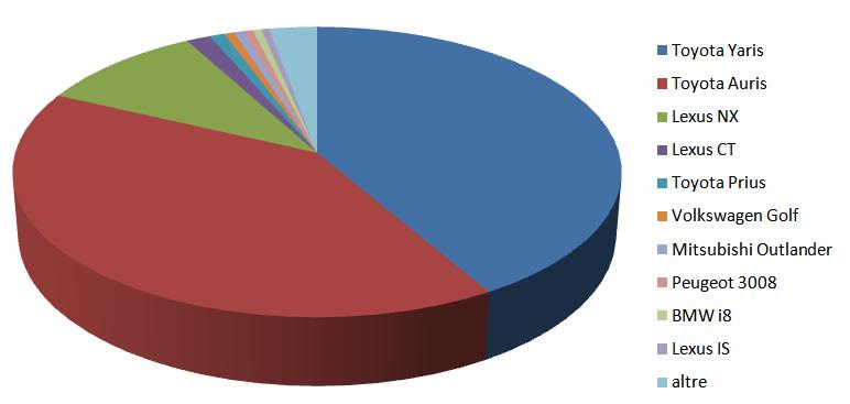 torta vendite auto ibride settembre 2015
