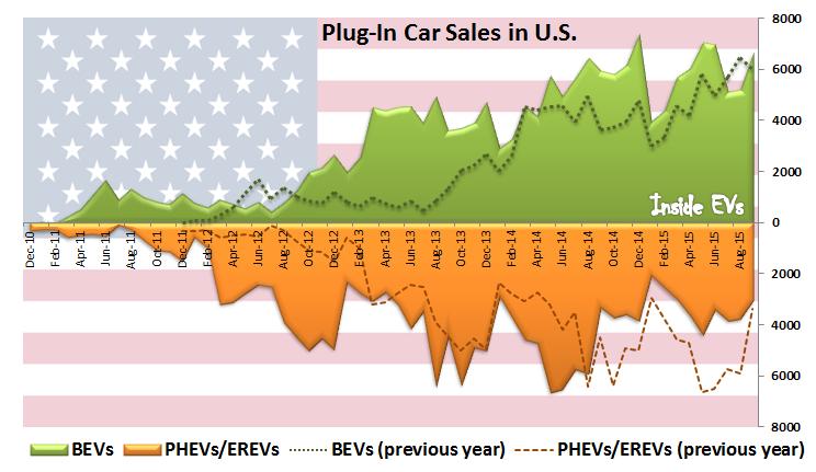 vendita EV USA