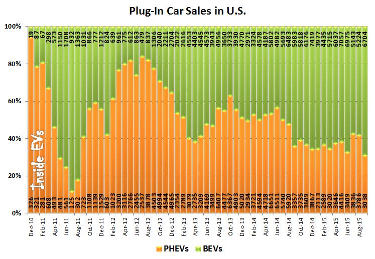 vendita EV Stati Uniti