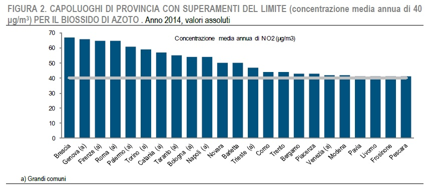 Qualità ambiente urbano - ISTAT Figura 2