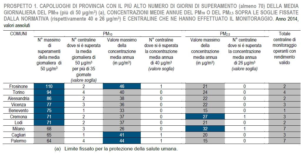 Qualità ambiente urbano - ISTAT prospetto 1