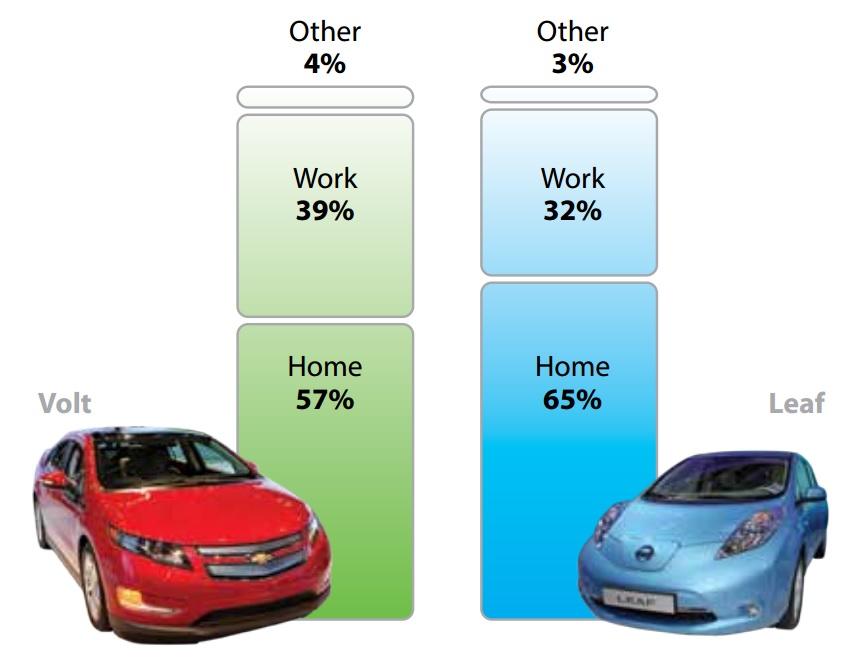 Suddivisione ricariche tra casa e lavoro