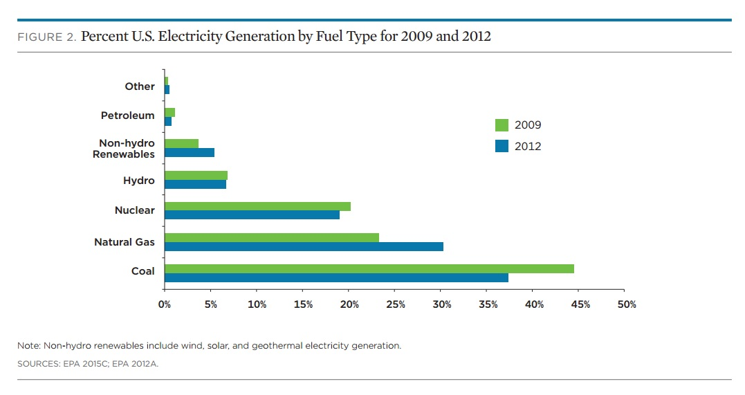 generazione elettricità USA - auto elettriche pulite