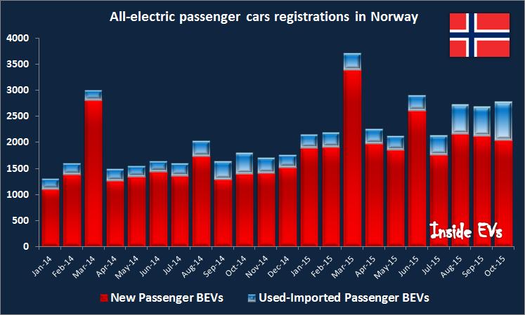 Veicoli elettrici a batteria - nuovi ed usati - immatricolati in Norvegia ad Ottobre 2015