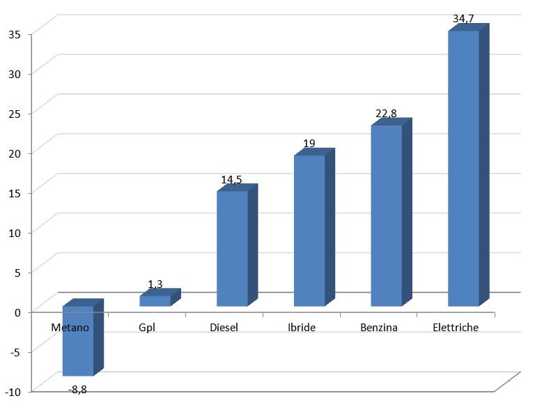 istogramma struttura mercato gen-ott 2015