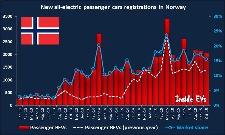 Nuove immatricolazioni di BEV in Norvegia