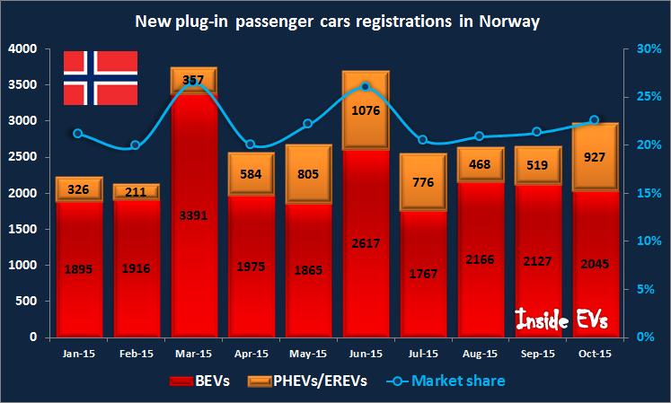 Immatricolazioni di nuove autovetture plug-in in Norvegia, ottobre 2015