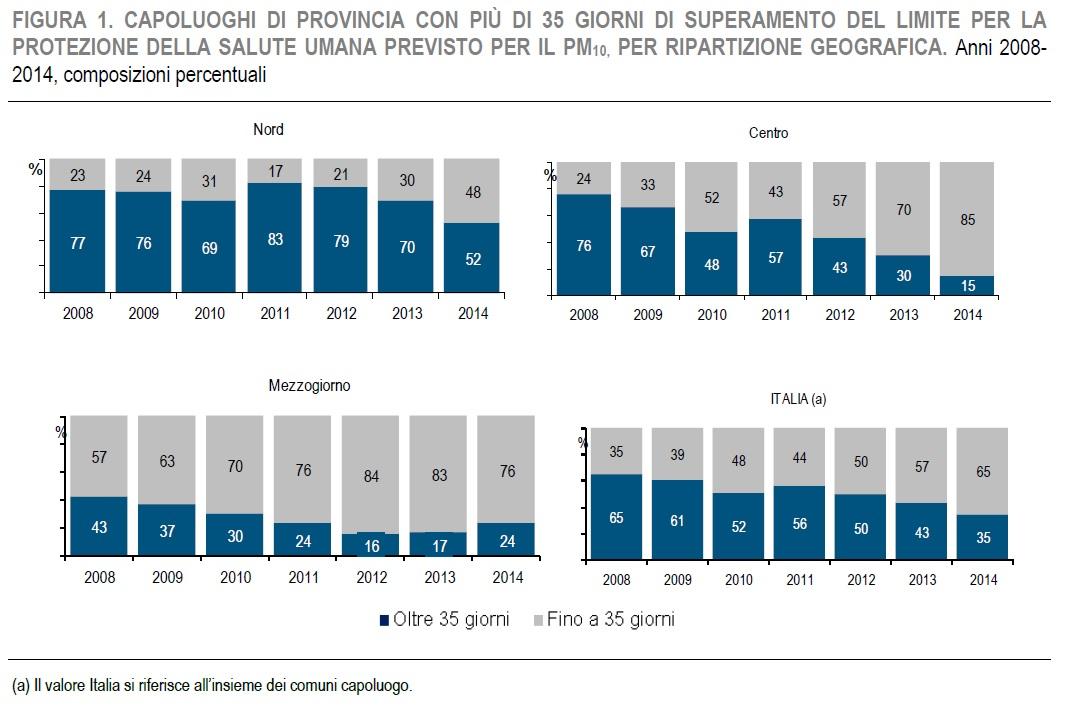rapporto ISTAT qualità ambiente urbano figura 1