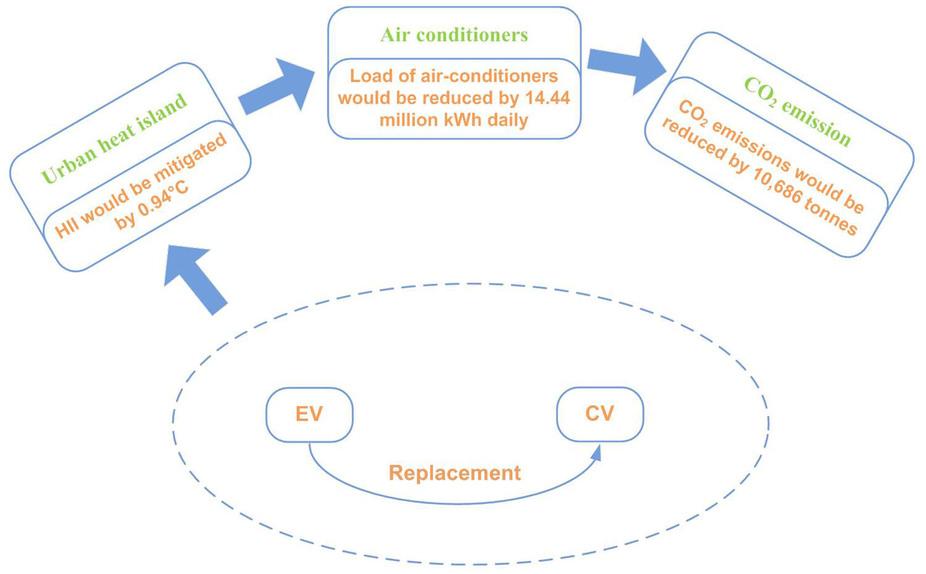 Risparmio energia e riduzione emissioni CO2
