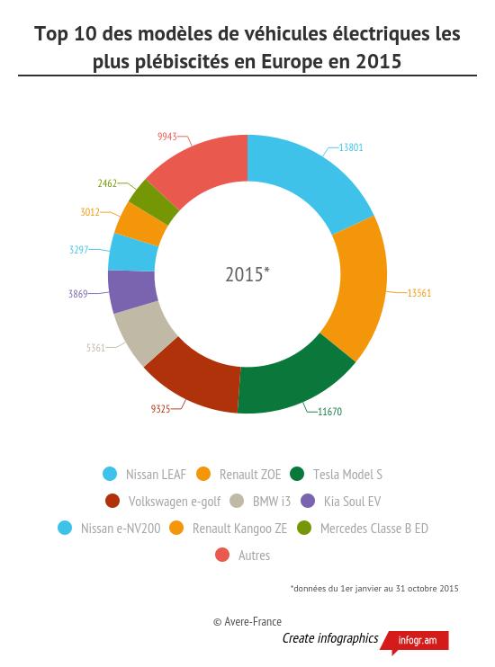 mercato BEV in Europa