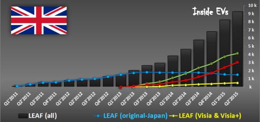 vendite Nissan LEAF 2016 in UK