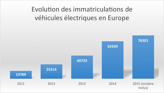 vendite BEV dal 2011 al 2015