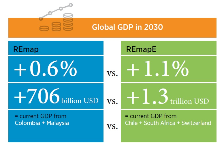 Energie Rinnovabili - Impatto sul PIL