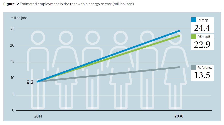 Raddoppio delle Energie Rinnovabili e Impatto sulla Occupazione