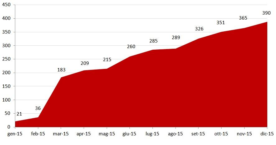 Vendite cumulative Nissan LEAF in Italia - Anno 2015