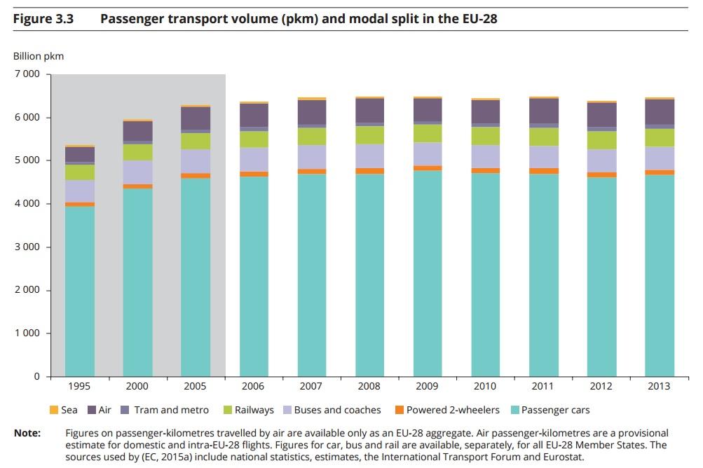decarbonizzazione traporti - ripartizione modale