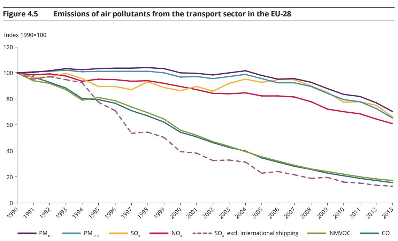 decarbonizzazione trasporti - emissioni inquinanti atmosferici