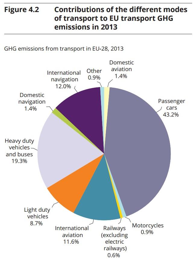 decarbonizzazione trasporti - emissioni per modalita