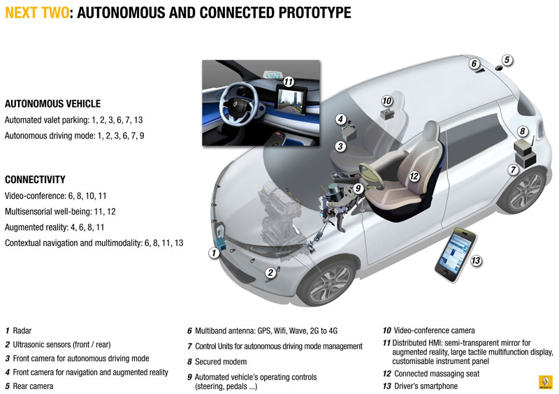 driverless and connectivity
