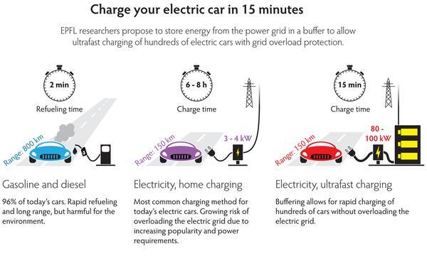 stoccaggio intemedio di energia - ricarica auto elettrica in 15 minuti