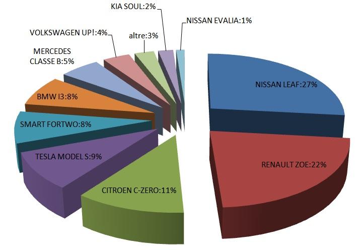 torta mercato auto elettriche gennaio - dicembre 2015