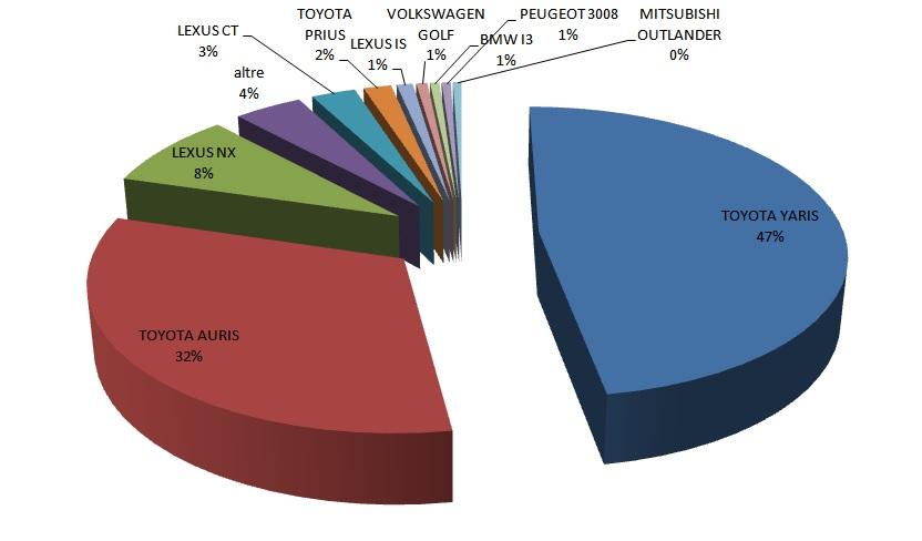 torta mercato auto ibride gennaio - dicembre 2015