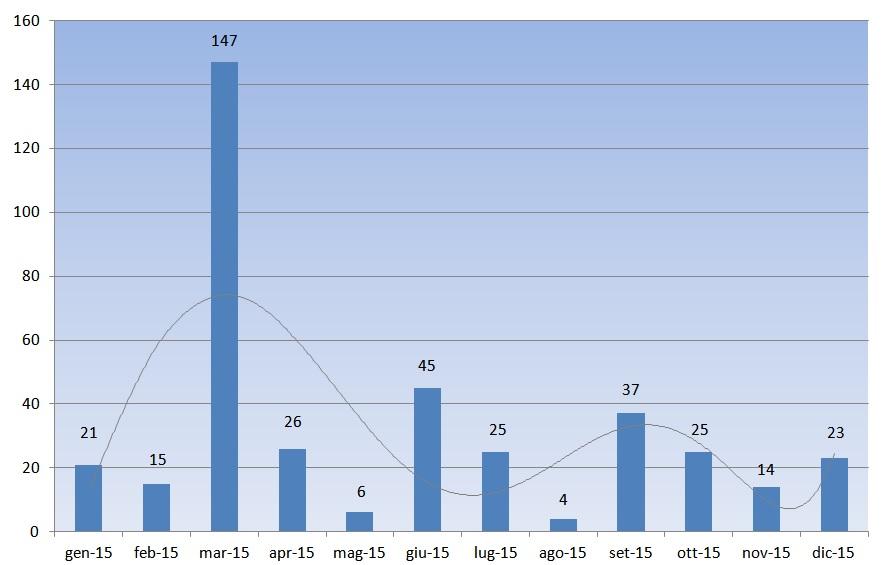 vendite Nissan LEAF mese per mese - anno 2015