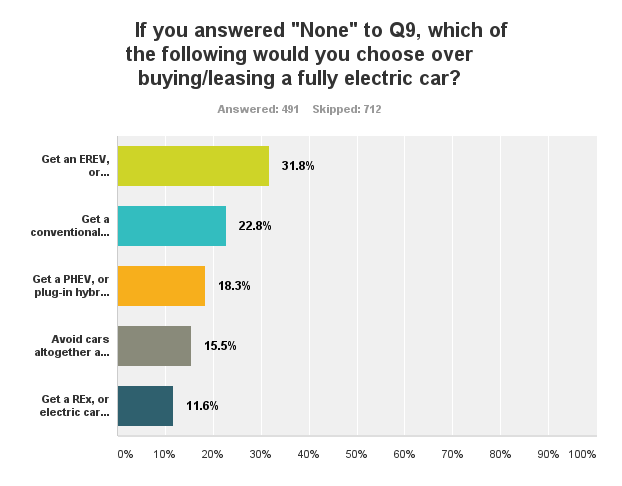 elettromobilisti: alternative agli EV puri