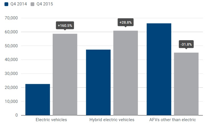veicoli a carburante alternativo - crescita EV in Europa