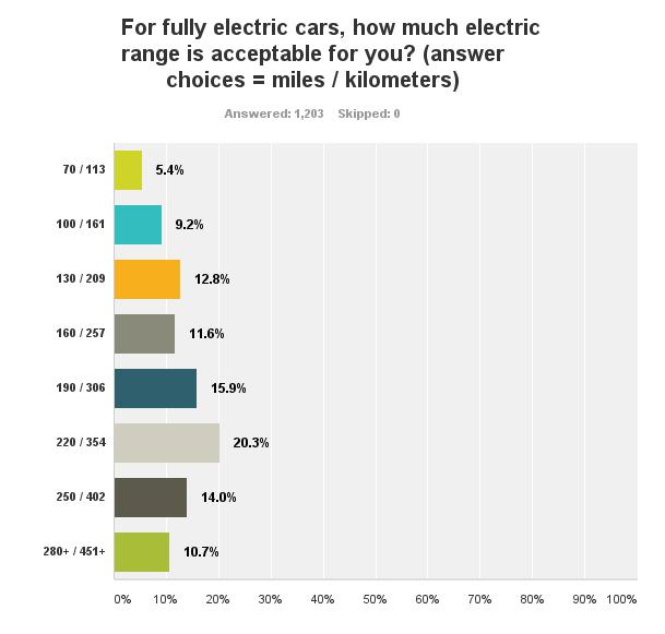 elettromobilisti: autonomia auto elettriche - non guidatori