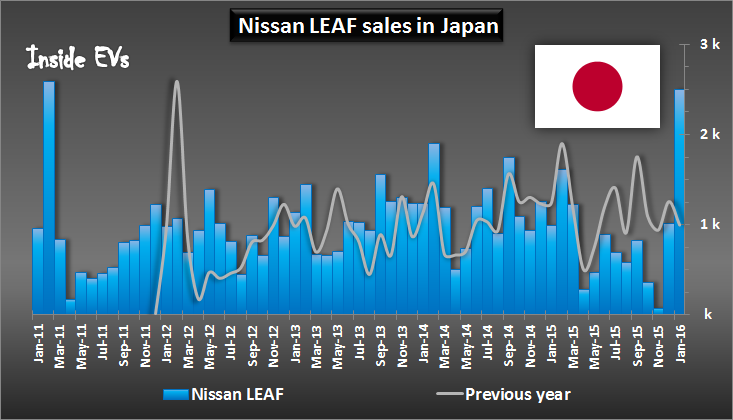 Vendite Nissan LEAF 2016 in Giappone