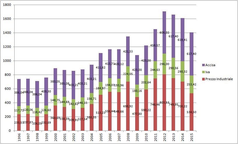 andamento gasolio al consumo
