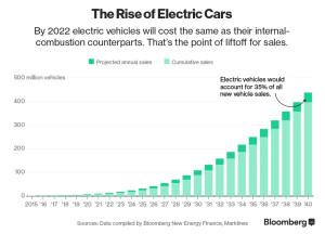 boom dell'auto elettrica - crescita EV