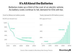 boom dell'auto elettrica - riduzione costo batteria